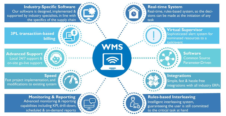 WMS Diagram